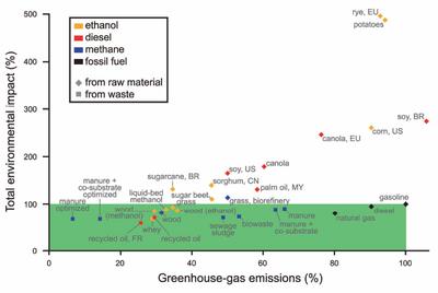 Biofuels_2